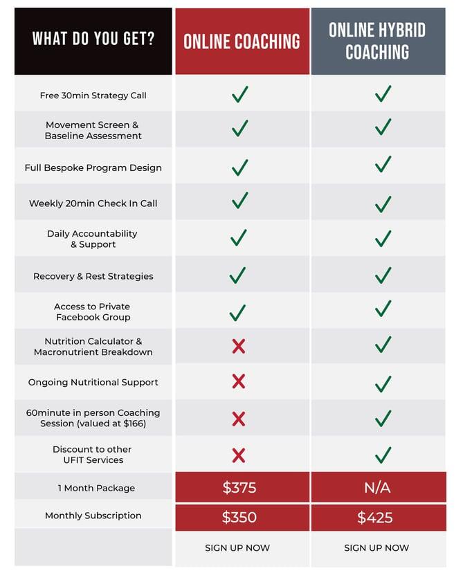 UFIT Online Coaching Packages Comparison